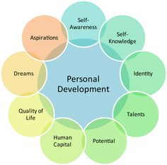 Personal Development Wheel